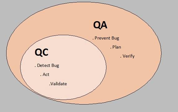 QA_QC